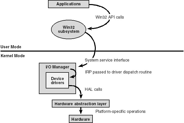 An Overview of the Operating Systems