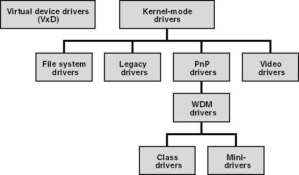 Windows 2000 Drivers