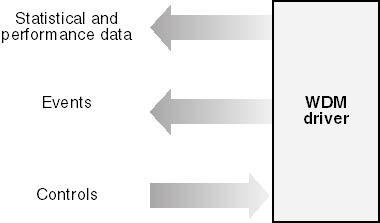 Chapter 10 -- Windows Management Instrumentation