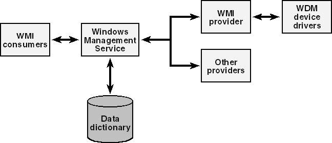 WMI Concepts
