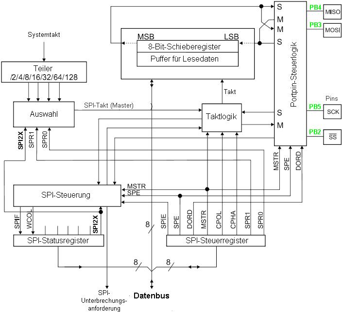 SPI: Synchron-serielle Schnittstelle