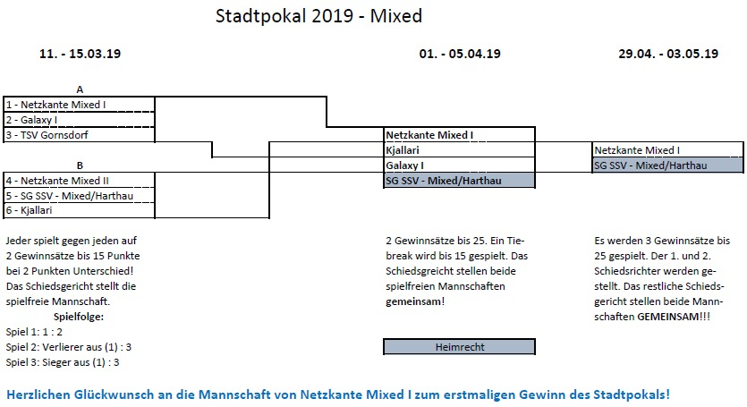 Mixed-Stadtpokal